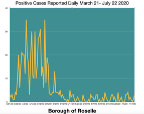 Carousel_image_705970647b7e7dfeadb3_roselle_daily_cases_