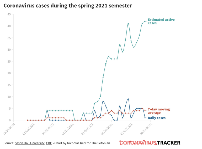 With Seton Hall's COVID Numbers Up Dramatically, Students are Warned Tighter Mitigation Could Be On The Way