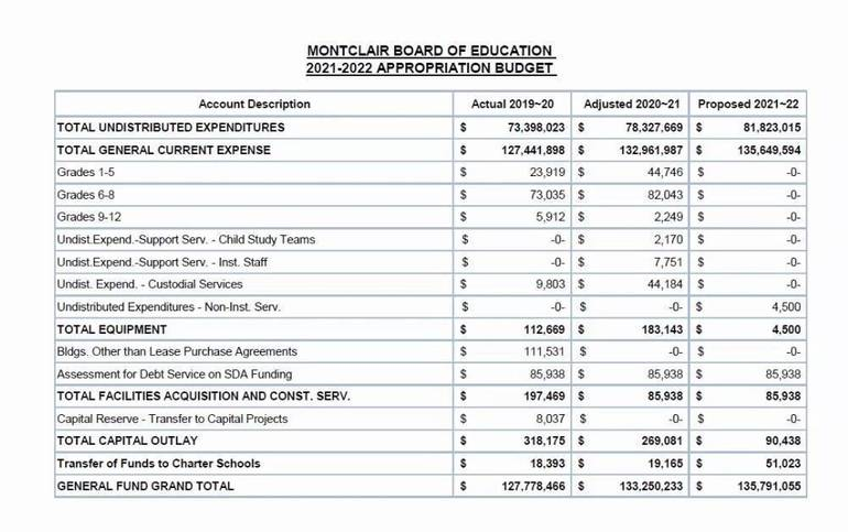 Montclair Board of Ed to Prioritize Facility Maintenance for Upcoming Years