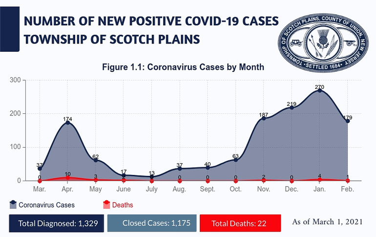 Scotch Plains COVID totals as of March 1, 2021.