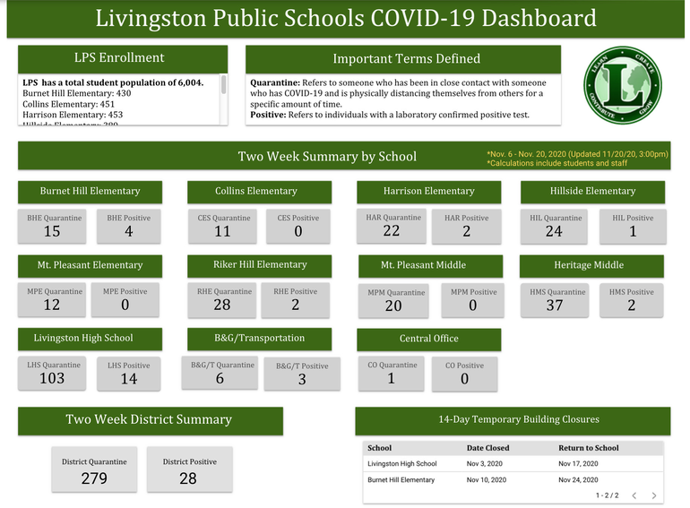Livingston Superintendent Addresses Adjustments Being Made in Response to Case Spikes