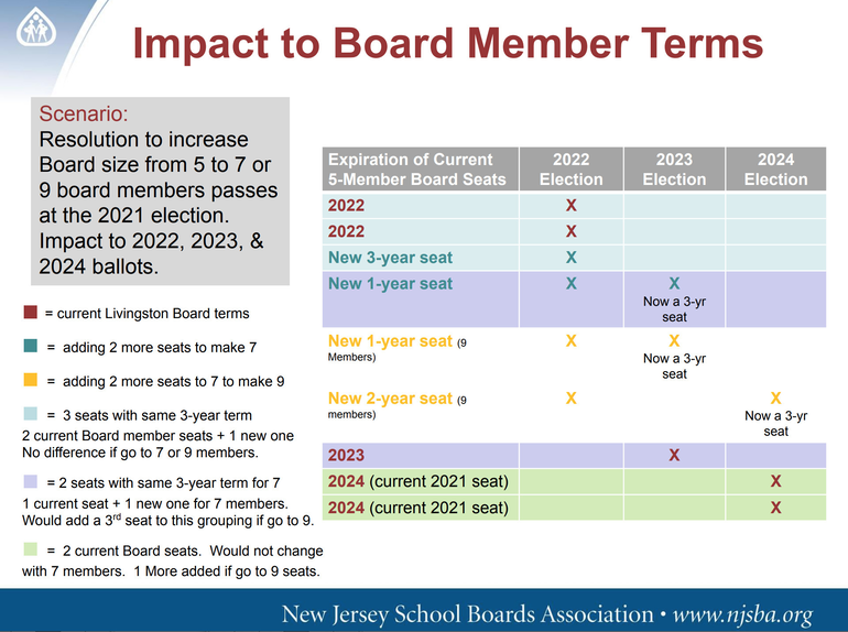 Livingston Public Schools Works to Determine Optimal Board Size