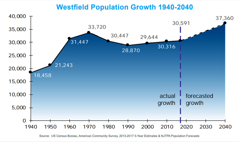 Population Growth Westfield NJ Town