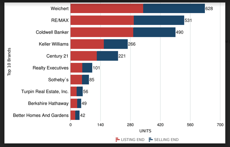 Find The Most Recent Weichert Sales / Listing Data Here....