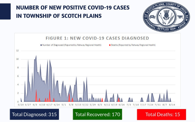 Scotch Plains COVID numbers 814 (1).png