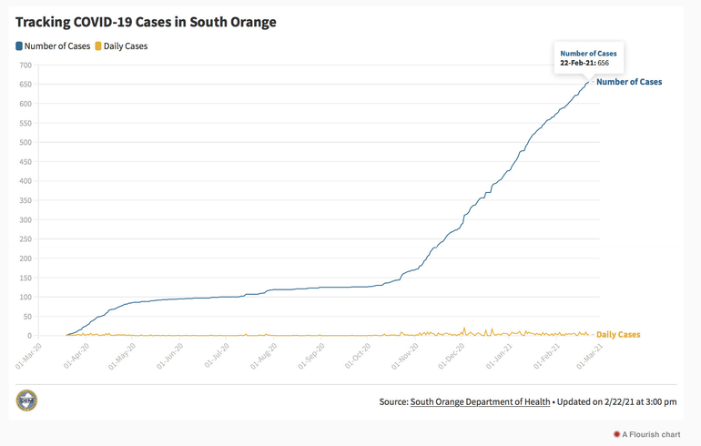 South Orange Sees One New COVID-19 Death This Week Even As Weekly Average Declines