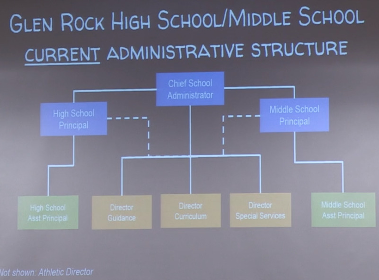 School structure chart.png