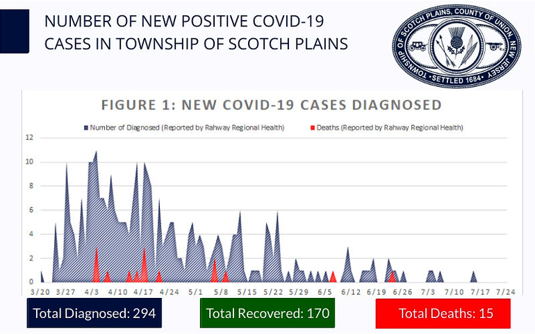 Scotch PLains numbers 715 (1).png