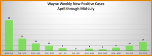 The Latest COVID-19 Numbers for Wayne. Is There a Rebound in New Cases?