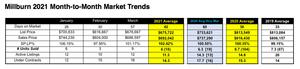 Millburn Market Trends