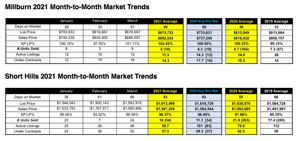 Millburn & Short Hills Market Market Updates
