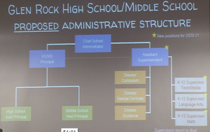 Carousel image d6e5ee938c26694bbeca school structure chart proposed