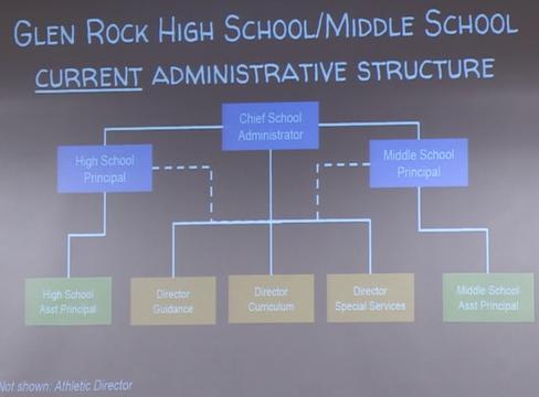 Top story c13ddc823fefd3d9e335 school structure chart