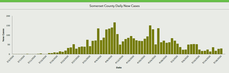 somerset_county_new_daily_cases_may_19.png