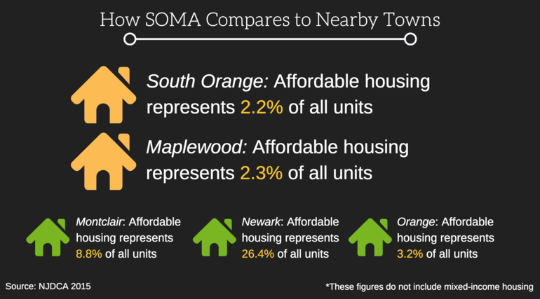 A Constantly-Moving Target Part 1: How SOMA Has Fared in Affordable Housing
