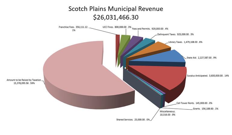 Scotch Plains budget for 2020
