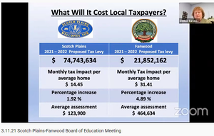 Carousel image 1efe422d22009847383a spfk12 budget   what will it cost scotch plains and fanwood taxpayers