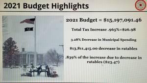 Roseland Approves 2021 Municipal Budget at Increase of Less than 1%