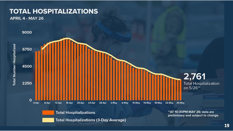 Total Hospitalizations 5-27-20.png