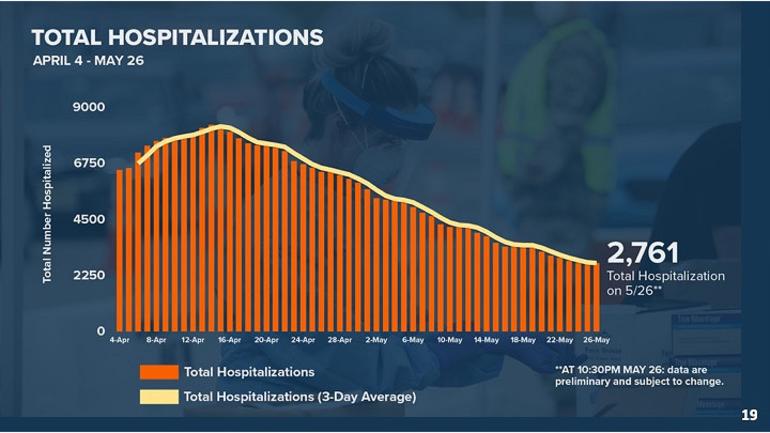 Total Hospitalizations 5-27-20.png