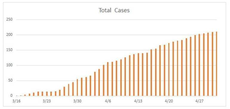 Total Cases in Montville Twp as of 5.jpg