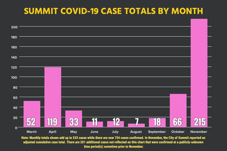 Young Demos Drive Summit's November COVID-19 Case Total of 215