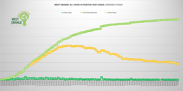 west orange chart july 1.png