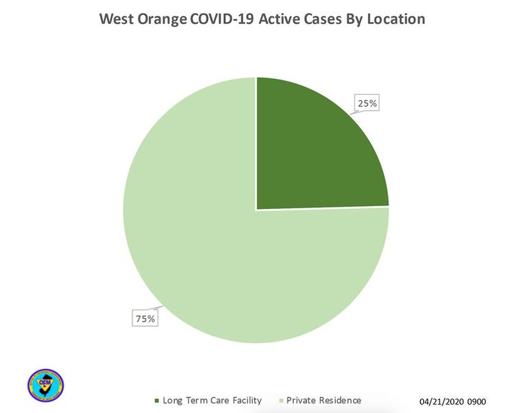 west orange covid chart 2.png