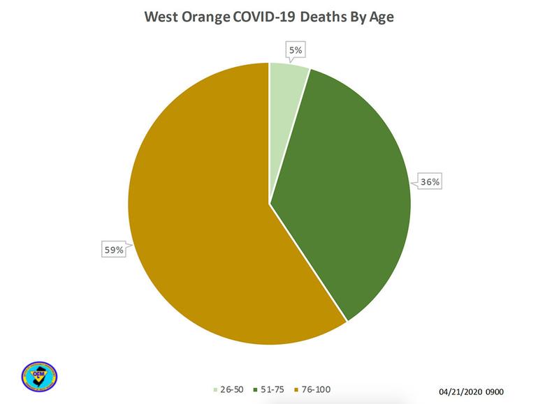 west orange covid chart 1.png