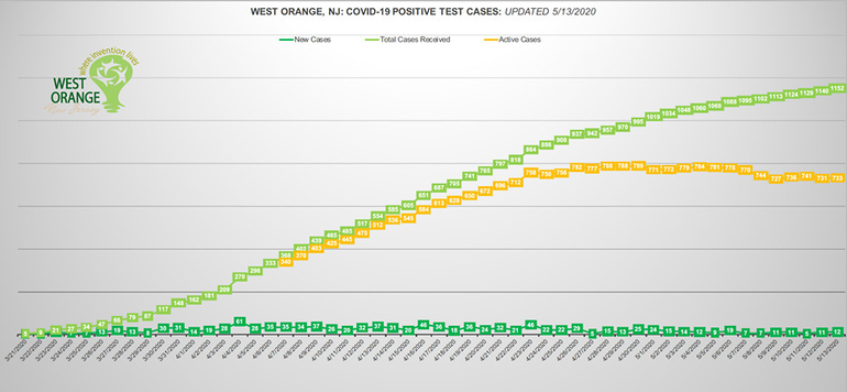 west orange chart may 13.png
