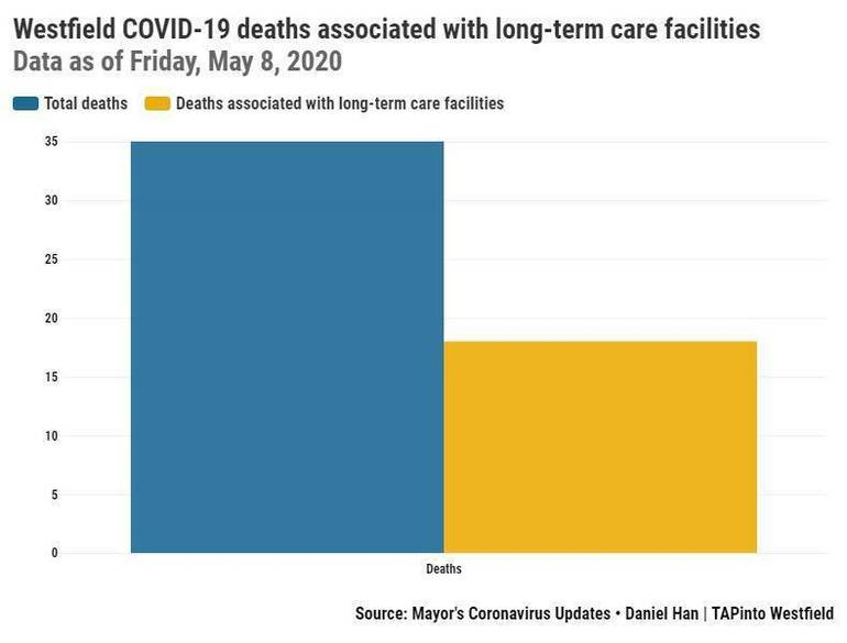 Westfield COVID-19 deaths associated with long-term care facilities.jpeg