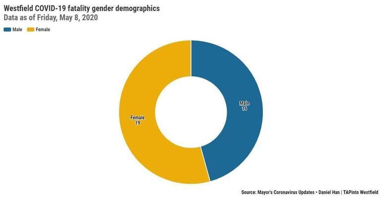 Westfield COVID-19 fatality gender demographics.jpeg