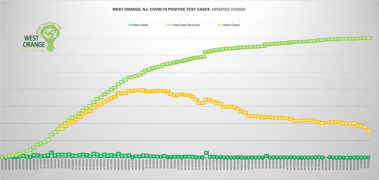 west orange chart july 3.png