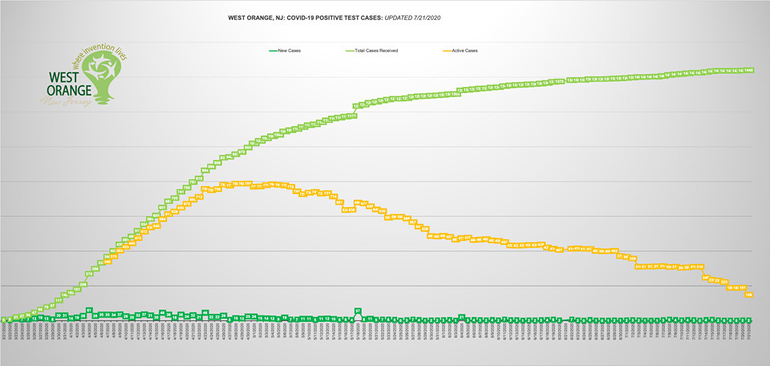 west orange chart july 21.png