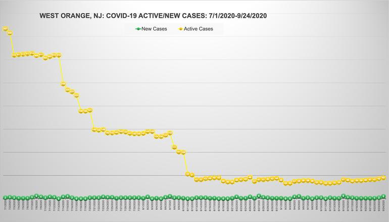 west orange covid chart sept. 24.png