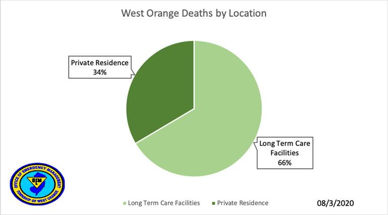 west orange ltc aug 3.png