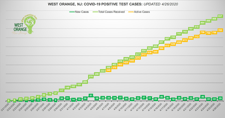 west orange chart april 26.png