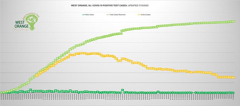 west orange chart july 10.png