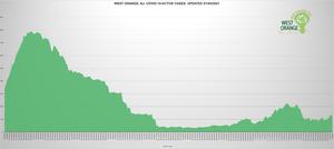 West Orange Averaging Under 20 New COVID-19 Cases Per Day in Last Week