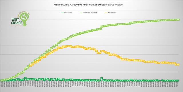 Top story 05b8d1032cc7a238af09 west orange chart july 1