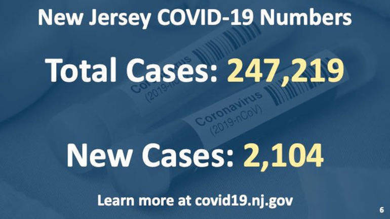 Murphy Warns Restrictions May Return as NJ's COVID-19 Numbers Climb