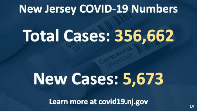 COVID-19 Cases in New Jersey Hit a New One-Day Record High Friday
