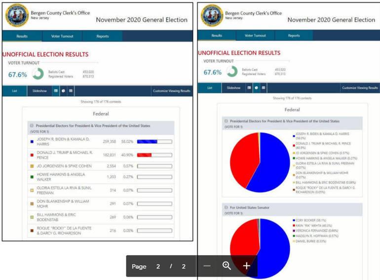 Bergen County Initiates Modernized Election Results System