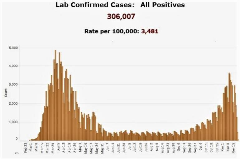 coronaviruslabconfirmedcases11-23-20_LI.jpg
