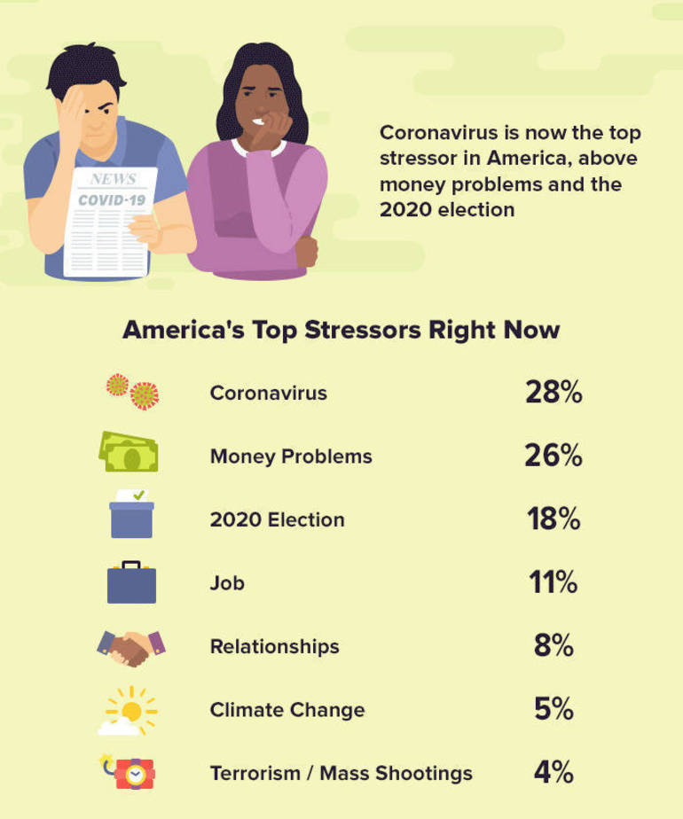 coronavirus-money-survey- top stressors stats.png