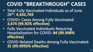 New Jersey Surpasses 10 Million COVID-19 Vaccinations