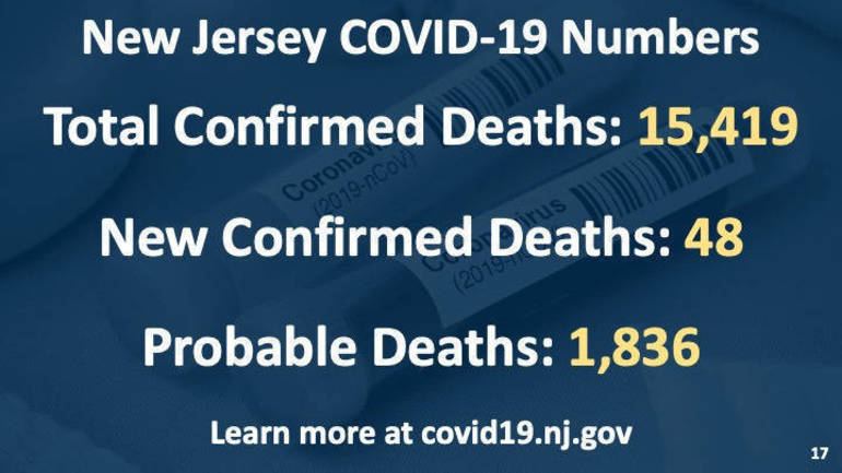 Murphy Reports Record One-Day NJ COVID-19 Case Total