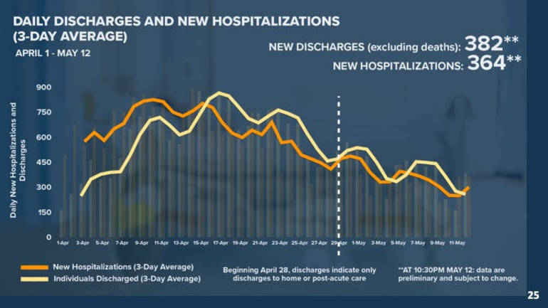 Discharges vs. Hospitalizations 5-13-20.png