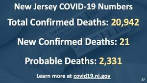 COVID-19 Update for March 1; 10 New Cases Reported in Montville this Weekend