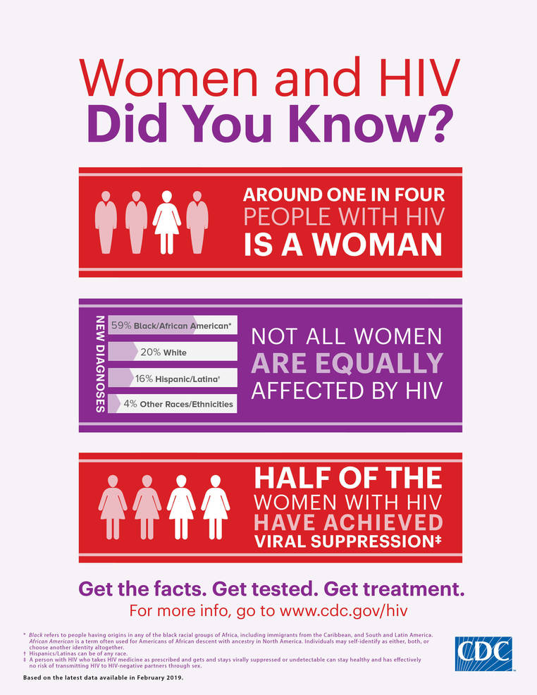 HIV - AIDS infographic.png